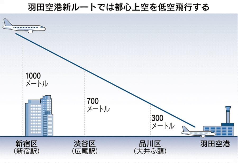 羽田新ルート高度画像